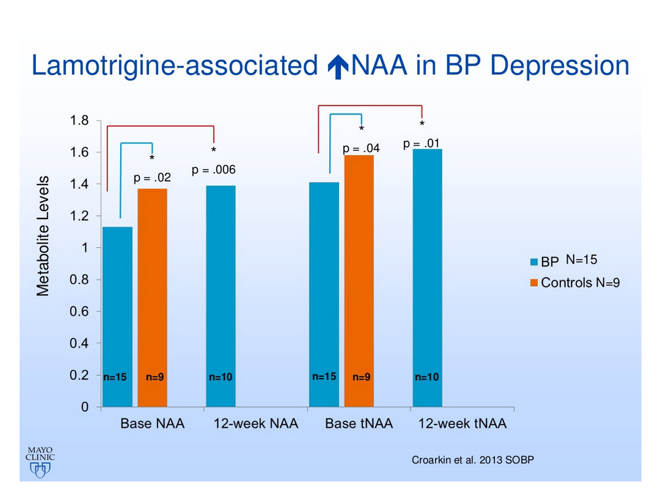 Lamotrigine Associated NAA Increases in Bipolar Depression