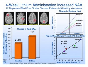 Lithium Increases NAA
